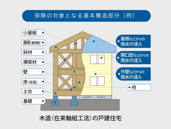 住宅瑕疵担保責任保険(10年)イメージ